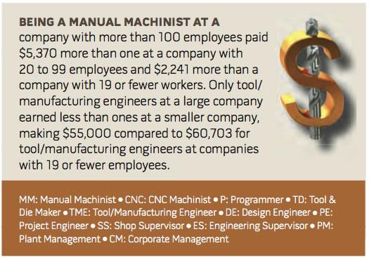Cte 2010 Salary Survey Cutting Tool Engineering