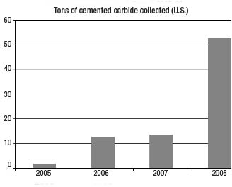 Recycling on the Rise | Cutting Tool Engineering