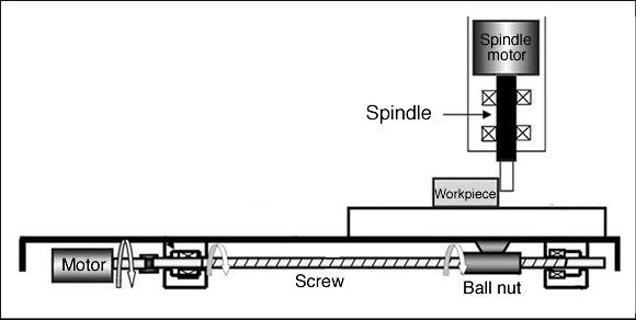 Linear Motion Via Ballscrew Drives Cutting Tool Engineering