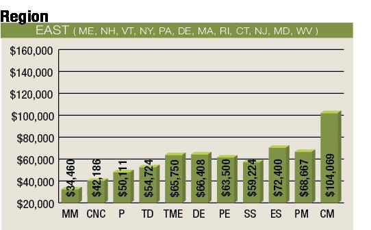 2012 Salary Survey Cutting Tool Engineering