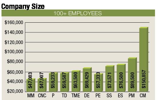 2012 Salary Survey – Salary for Cnc Machinist